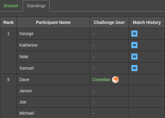 Show standings